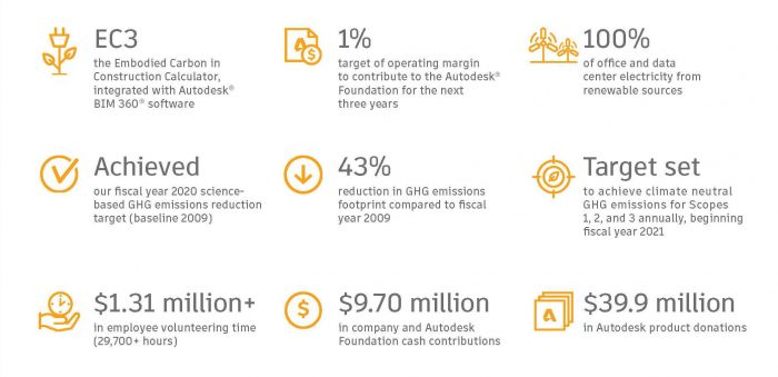 statistics from the Autodesk FY20 sustainability report