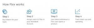 Steps for using Flex.