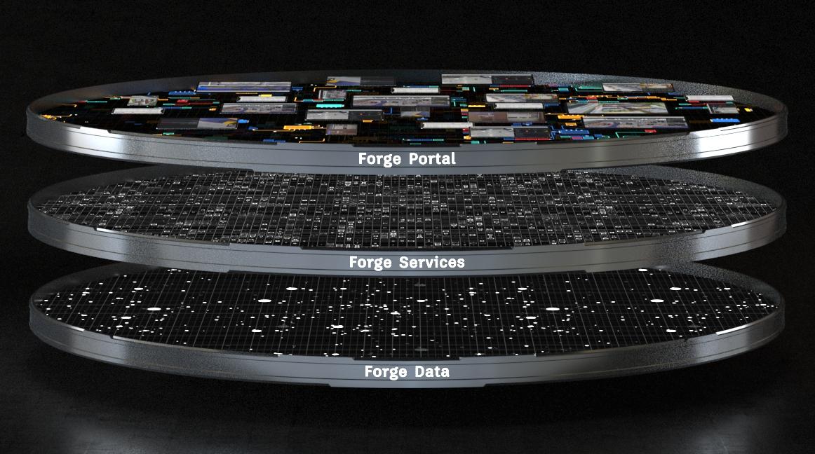 Forge Platform stack